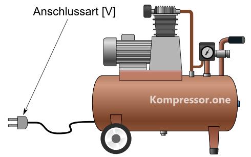 Außergewöhnlich Kompressor Vergleichswerte & Kennzahlen #BB_41
