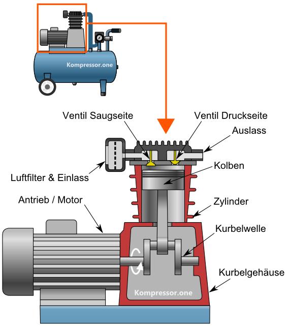Funktionsweise & Aufbau von einem Kompressor
